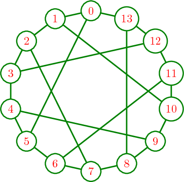 LaTeX options for graphs — Sage Reference Manual v8 8: Graph